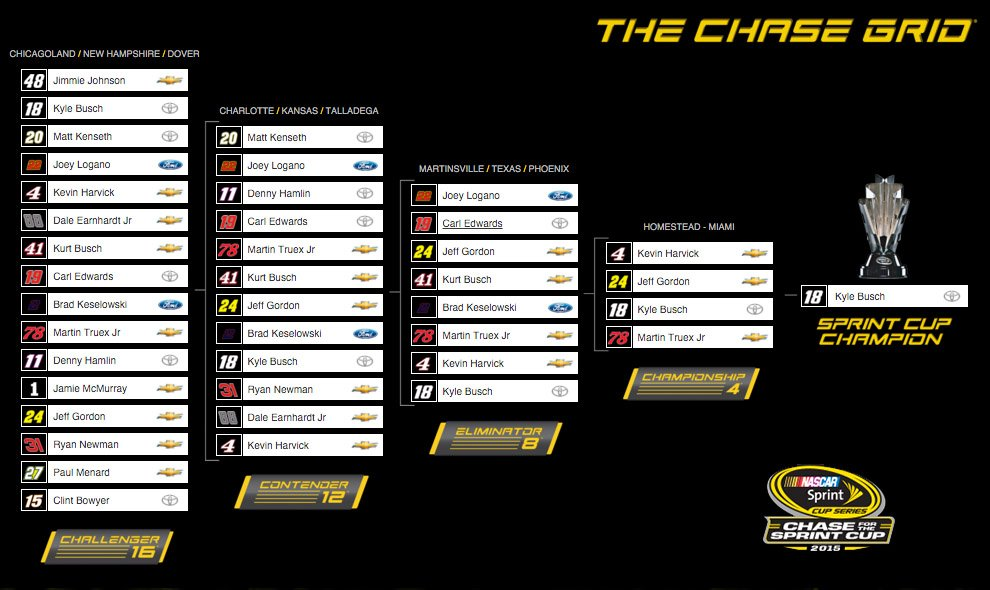 2015 NASCAR Sprint Cup Chase Grid