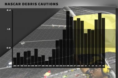 NASCAR Debris Cautions Chart