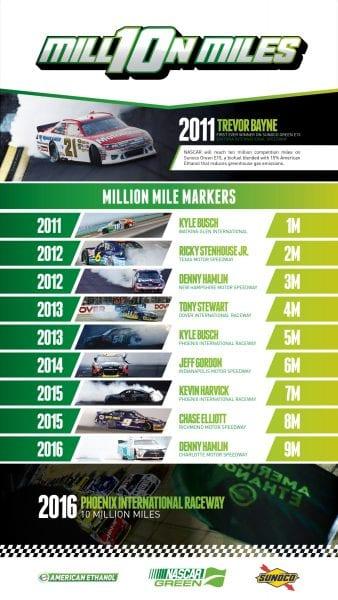 NASCAR to Surpass 10 Million Miles on Sunoco Green E15