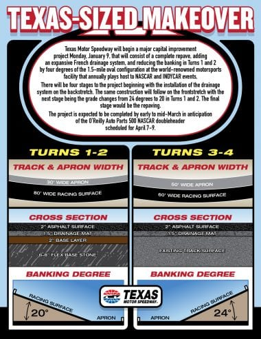 Texas Motor Speedway 2017 Repave - New Profile of Race Track