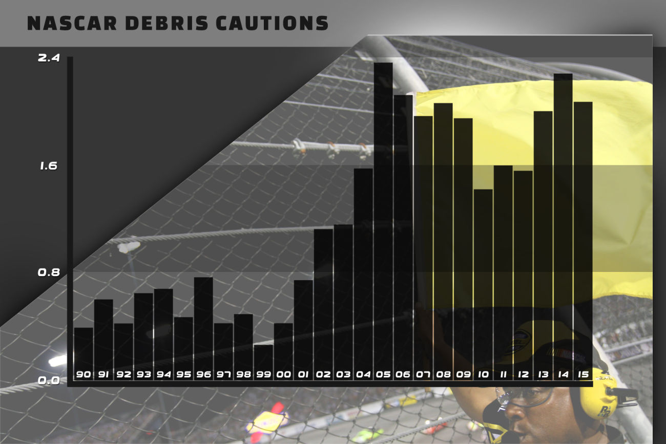 NASCAR Debris Caution Numbers Chart