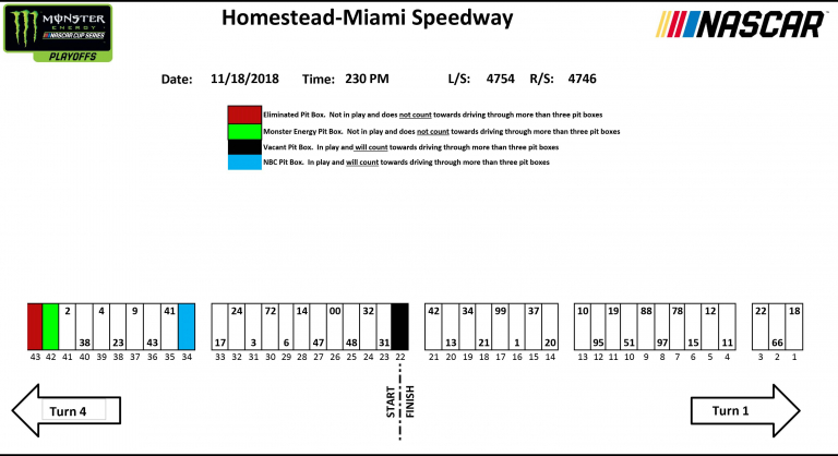 Homestead-Miami Speedway pit stall selections
