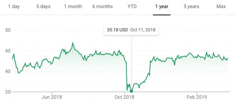 ISC Stock Price History